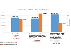 Western Section Erie Canal Town & Village Operating Costs Breakdown